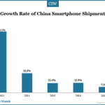 growth-rate-of-china-smartphone-shipment