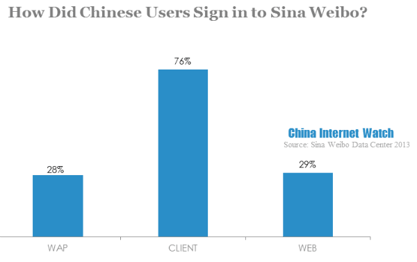how did chinese users sign in to sina weibo