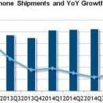 idc-china-smartphone-shipments-q1-2015