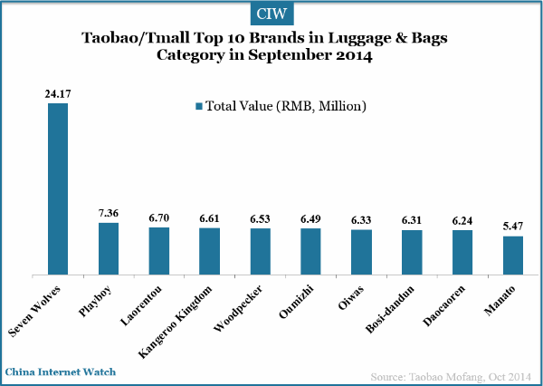 vogue castle.: Stats of Top Selling Brands on Taobao/Tmall in 18 ...