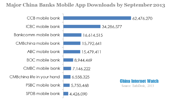 China Mobile Banking App Downloads in Sep 2013