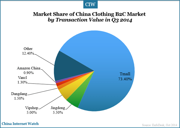 Demand growth of the clothing market in China 2008-2018
