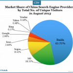 market-share-china-search-engine-share-august-2013-number-unique-visitors