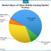 market-share-of-china-mobile-gaming-market