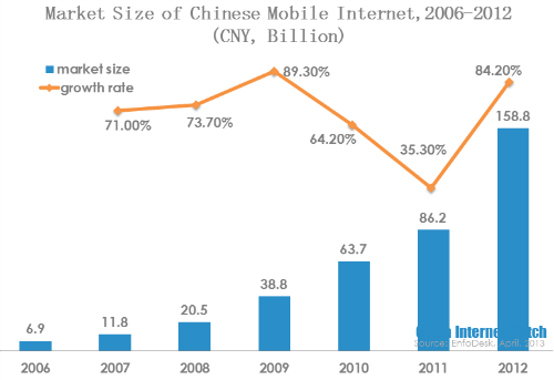 market size of chinese mobile internet 2006-2012