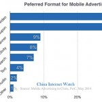 preferred formats of mobile-advertising-format-china