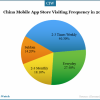 mobile-app-store-visiting-frequency