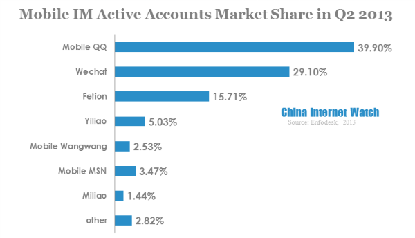 mobile im active accounts market share in q2 2013