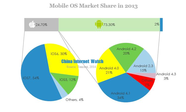 Infographic 2013 Mobile Growth Statistics  Digital Buzz Blog