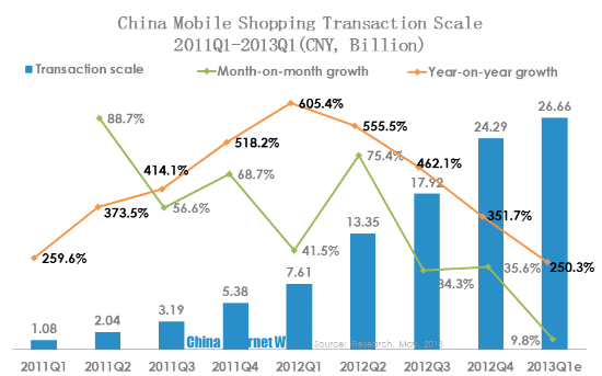 mobile shopping transaction scale 2011q1-2013q