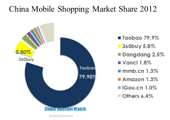 Mobile Shopping Market in China in 2012