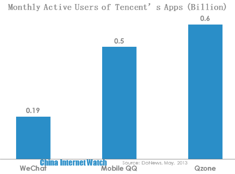 Tencent Securing 600 Million Mobile Users with Qzone, QQ & Wechat
