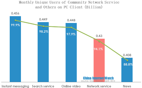 monthly unique users of community network services and others on pc client