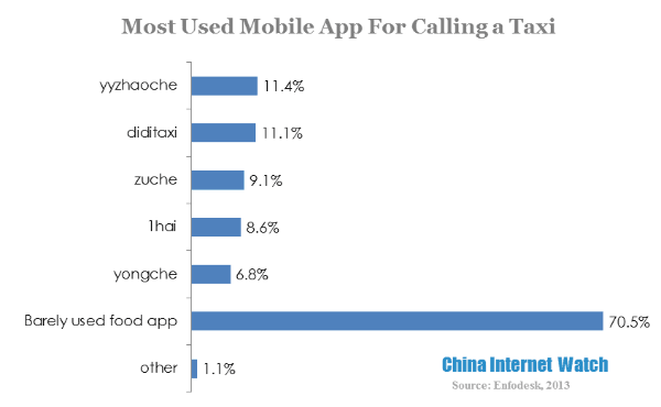 most used mobile app for calling a taxi