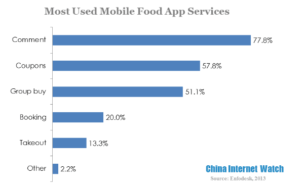 most used mobile food app services