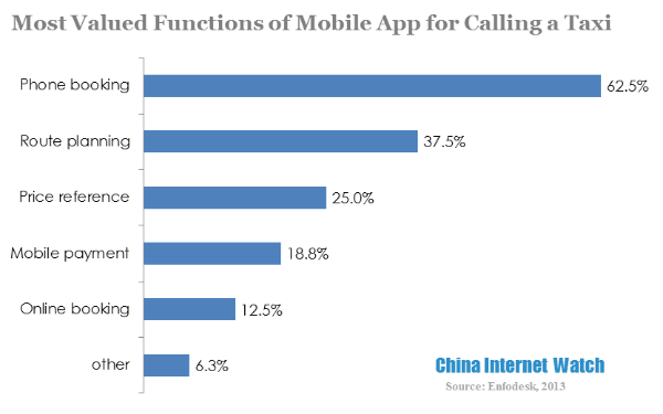 most valued functions of mobile app for calling a taxi