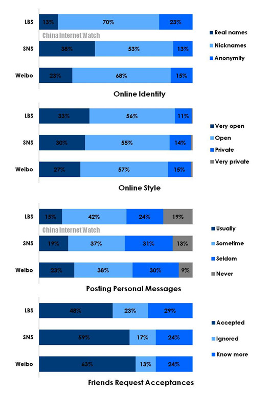 Chinese Netizens' Preference on Weibo, SNS and LBS