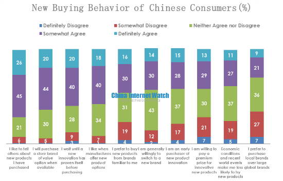 new buying behavior of chinese consumers
