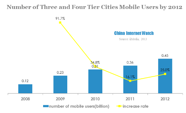 14 Charts About Chinese Mobile Users in Tier 3 & 4 Cities