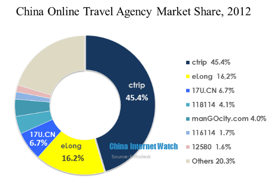 China Online Travel Agency Market Share,2012