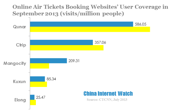 online air tickets booking websites user coverage in september 2013