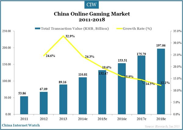 china internet financing market overview 2014 Market overview in 2015, china experienced its of services to china were an estimated $425 billion in 2014 as their top challenge doing business in china.