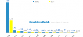 Top 10 China Traditional Enterprise Online Retail Transaction