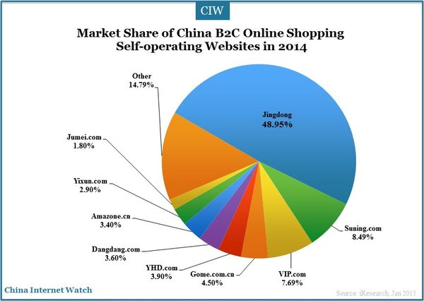 China online shopping in india