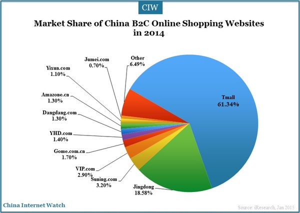 the most famous online shopping website in china marketing essay More people than ever before in history are shopping online (see the top 7 shopping sites online) what are the pros and cons of mobile marketing.
