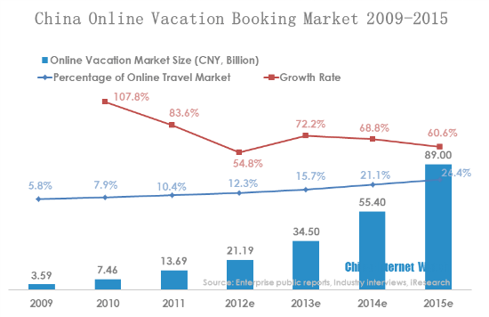 China Online Vacation Booking Market 2009-2015