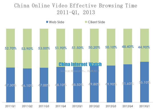China Online Video Market Scale Reached 2.42 Billion in Q1 2013