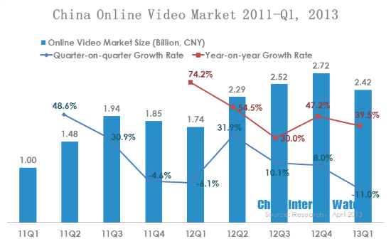 China Online Video Market 2011-Q1, 2013