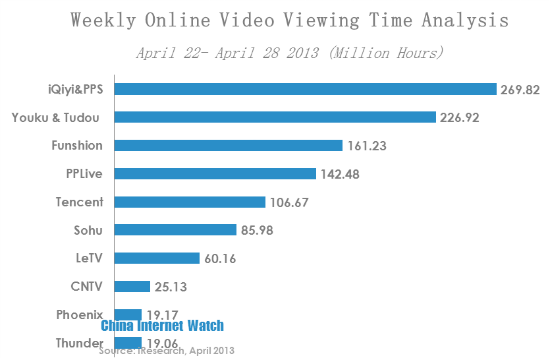 Funshion Came on Top by Per Capita Online Video Viewing Time