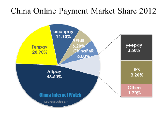 China Online Payment Market Share 2012