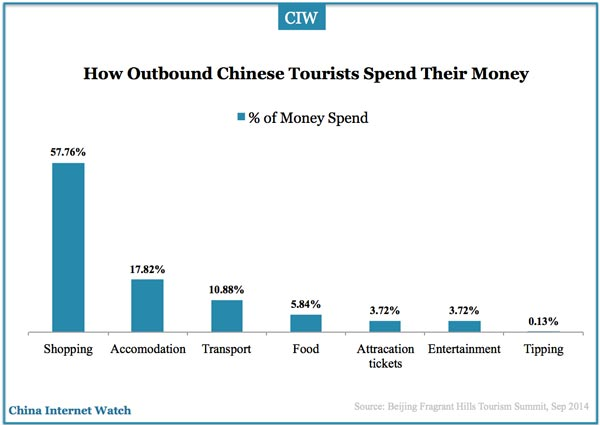 outbound-chinese-tourists-consumption