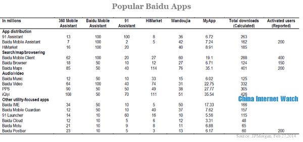 popular baidu apps