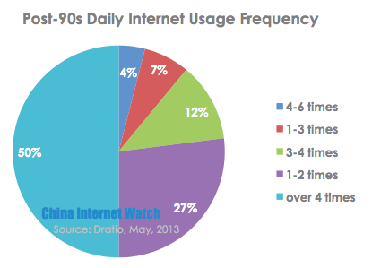 post-90s-daily-internet-usage-frequency