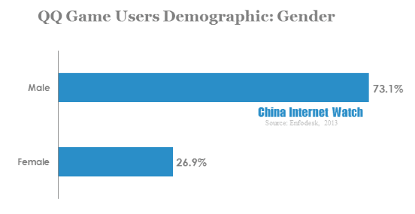 qq game users demographic-gender