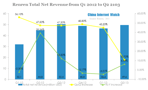 renren total net revenue from q1 2012-q2 2013