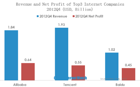 revenue and profit of top three  internet companies