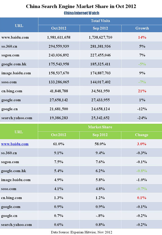 China Search Engine Market Update in October 2012
