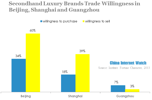 secondhand luxury brands trade willingness in beijing shanghai guangzhuo