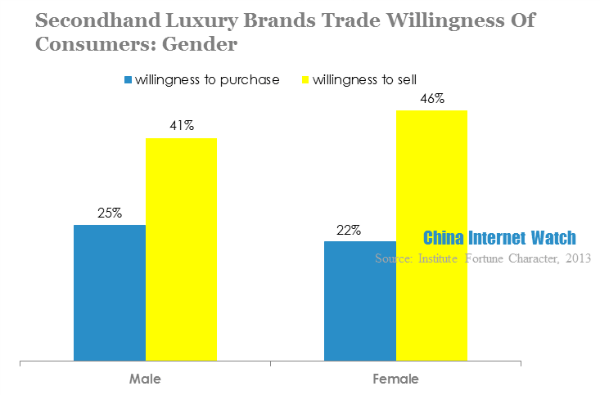 secondhand luxury brands trade willingness of consumers-gender