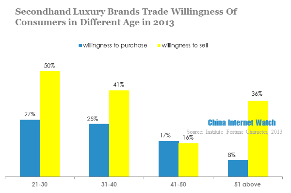 secondhand luxury brands trade willingness of consumers in different age in 2013
