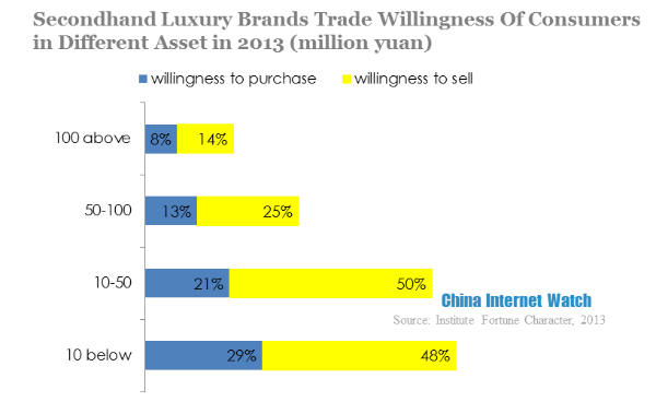 secondhand luxury brands trade willingness of consumers in different asset in 2013