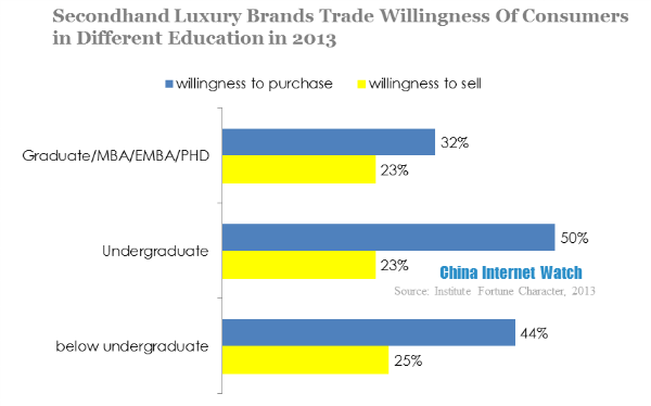 secondhand luxury brands trade willingness of consumers in different education in 2013