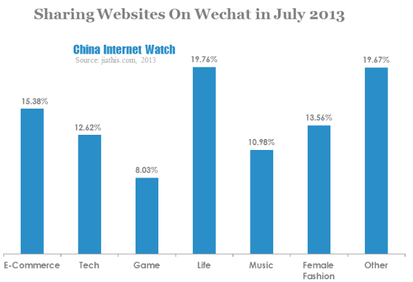 sharing websites on wechat in july 2013