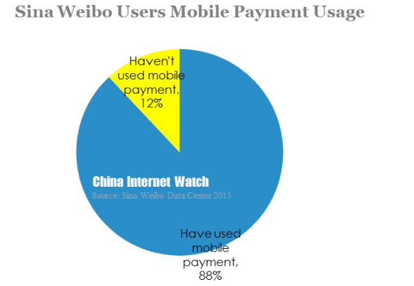 sina weibo users mobile payment usage