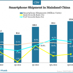 smartphone-shipment-in-mainland-china-q3