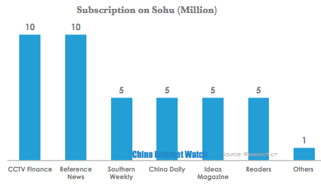 Sohu News Subscription